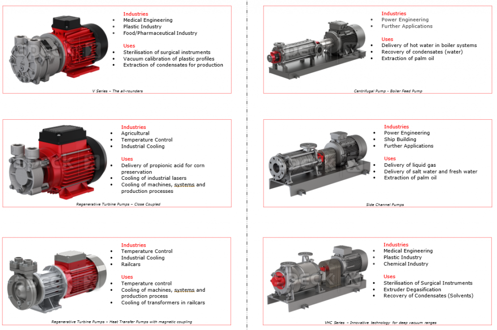 Speck pump applications and uses in various industries
